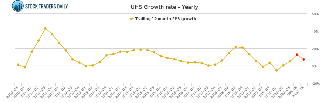 UHS Growth rate - Yearly for January 24 2021