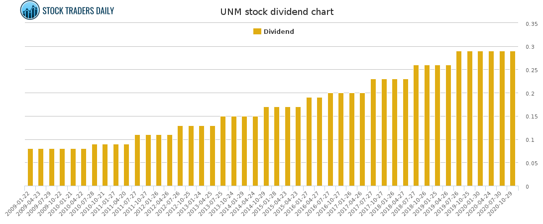 UNM Dividend Chart for January 24 2021
