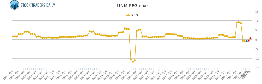 UNM PEG chart for January 24 2021