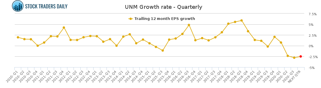 UNM Growth rate - Quarterly for January 24 2021