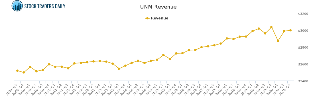 UNM Revenue chart for January 24 2021