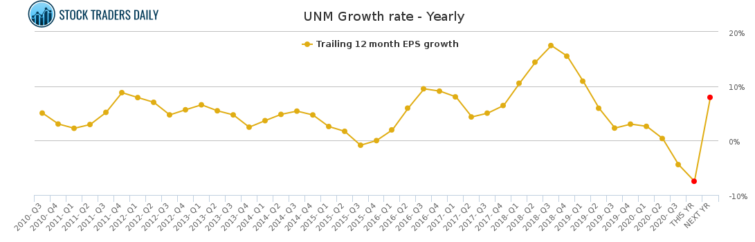UNM Growth rate - Yearly for January 24 2021