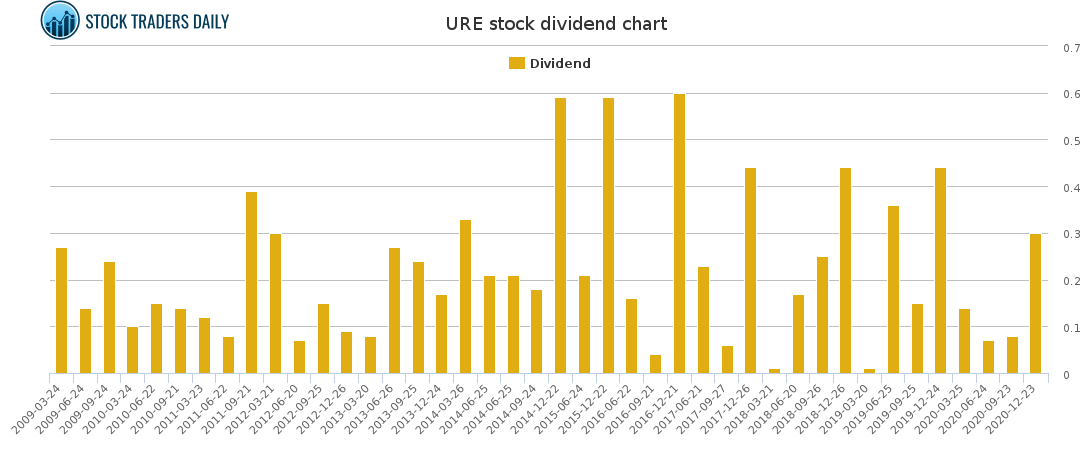 URE Dividend Chart for January 24 2021