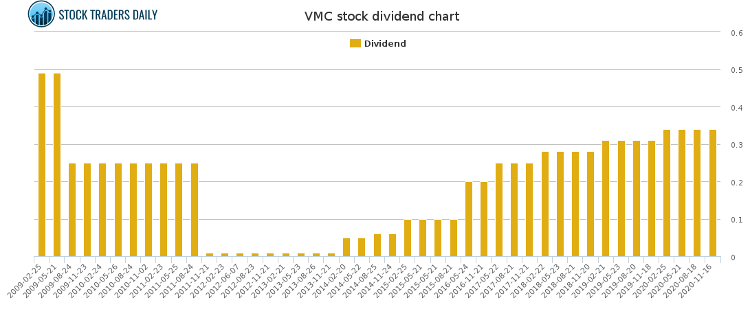 VMC Dividend Chart for January 24 2021