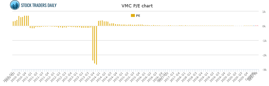 VMC PE chart for January 24 2021