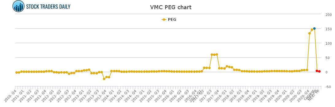 VMC PEG chart for January 24 2021