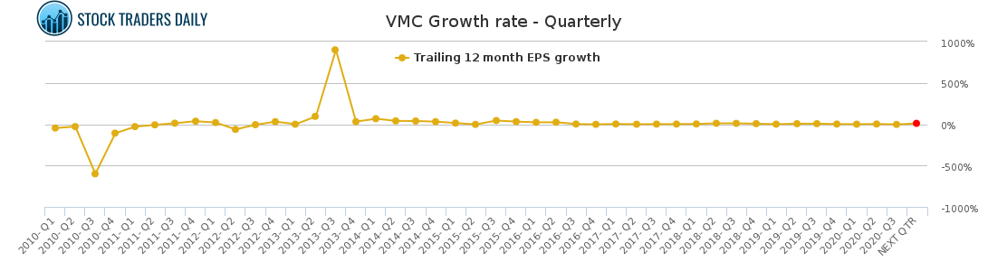 VMC Growth rate - Quarterly for January 24 2021