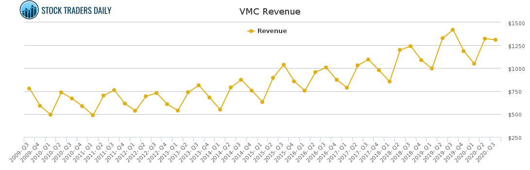 VMC Revenue chart for January 24 2021