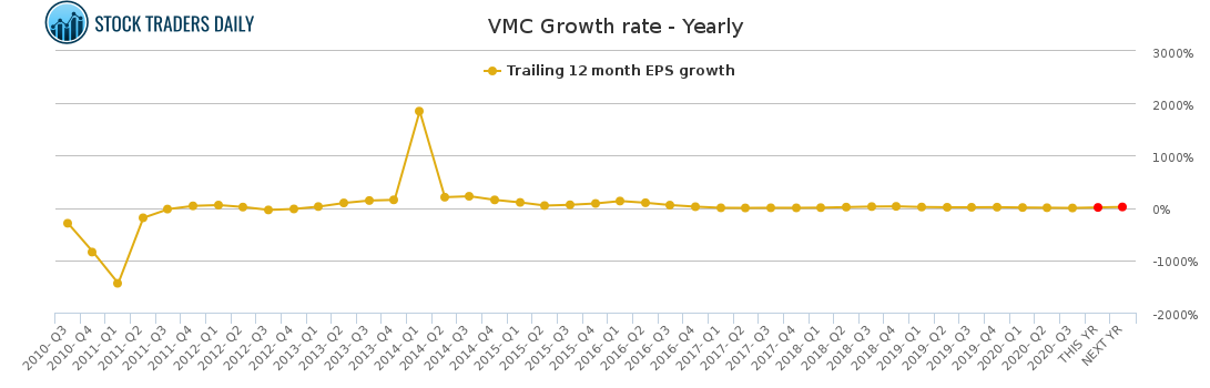 VMC Growth rate - Yearly for January 24 2021