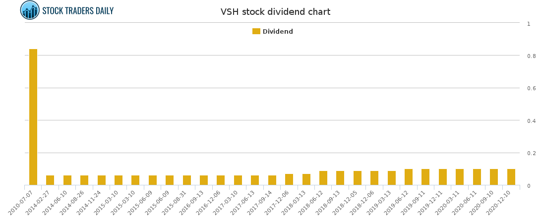 VSH Dividend Chart for January 25 2021