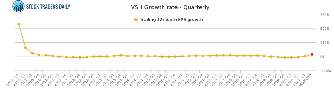 VSH Growth rate - Quarterly for January 25 2021