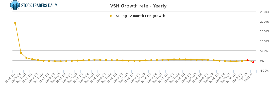 VSH Growth rate - Yearly for January 25 2021