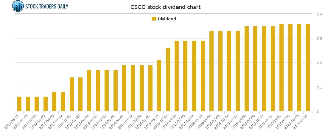 CSCO Dividend Chart for February 16 2021