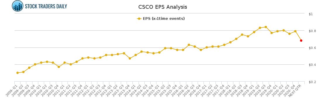 CSCO EPS Analysis for February 16 2021