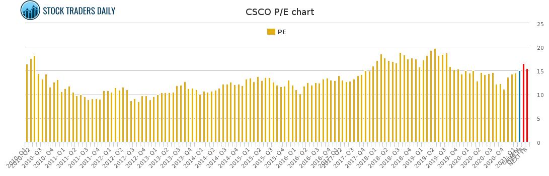 CSCO PE chart for February 16 2021