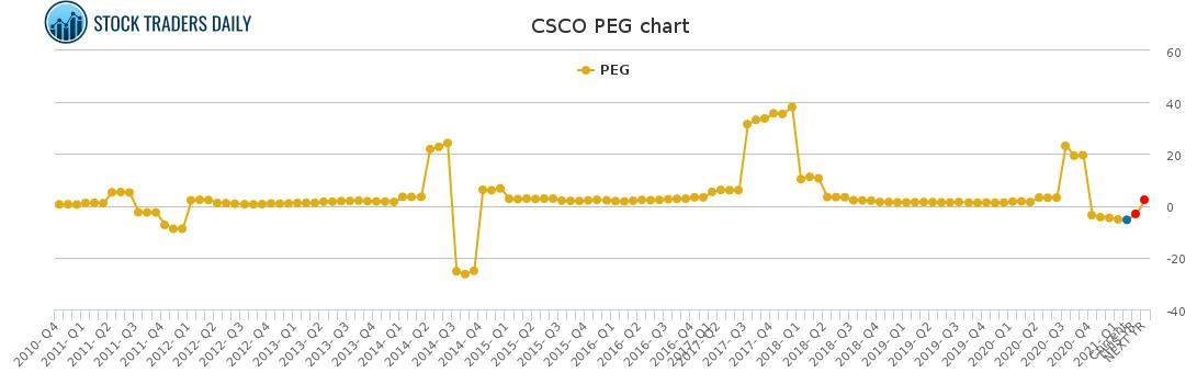 CSCO PEG chart for February 16 2021