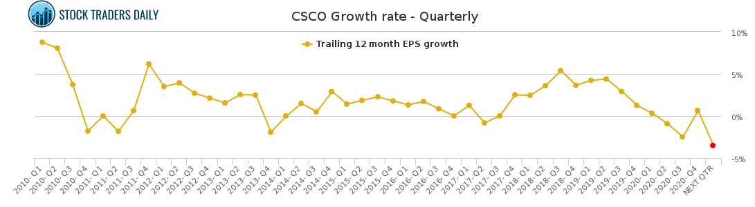 CSCO Growth rate - Quarterly for February 16 2021