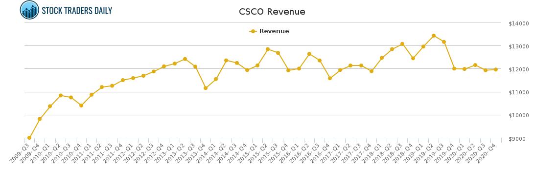 CSCO Revenue chart for February 16 2021