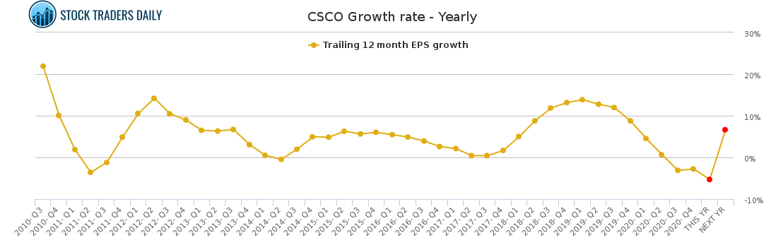 CSCO Growth rate - Yearly for February 16 2021