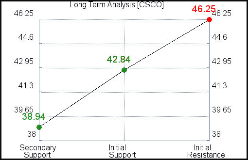 CSCO Long Term Analysis for February 16 2021